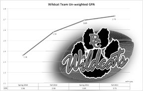 The line graph above shows the football team's average GPA from the fall of 2010 through the fall of 2011.