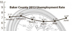 2013 Baker County unemployment rates.